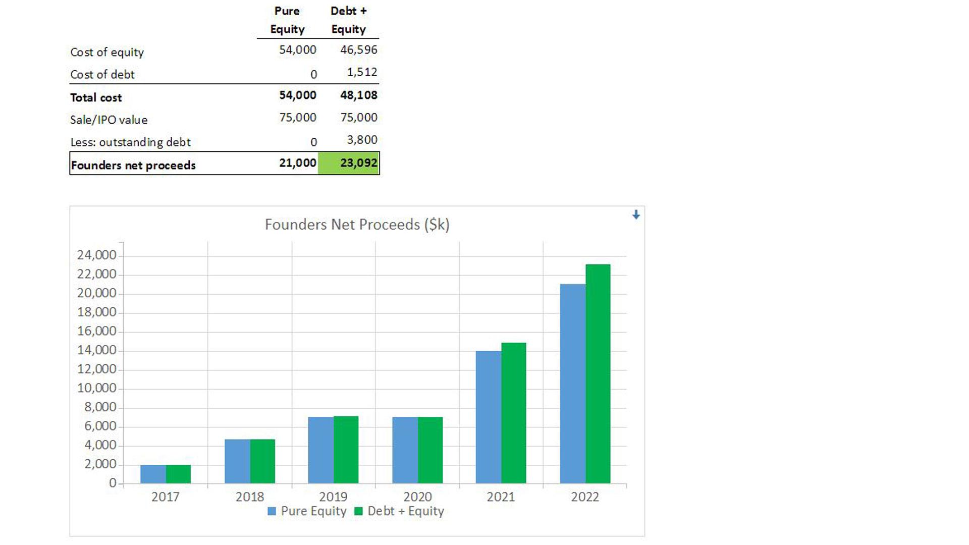 Cost of Debt and Equity Venbridge