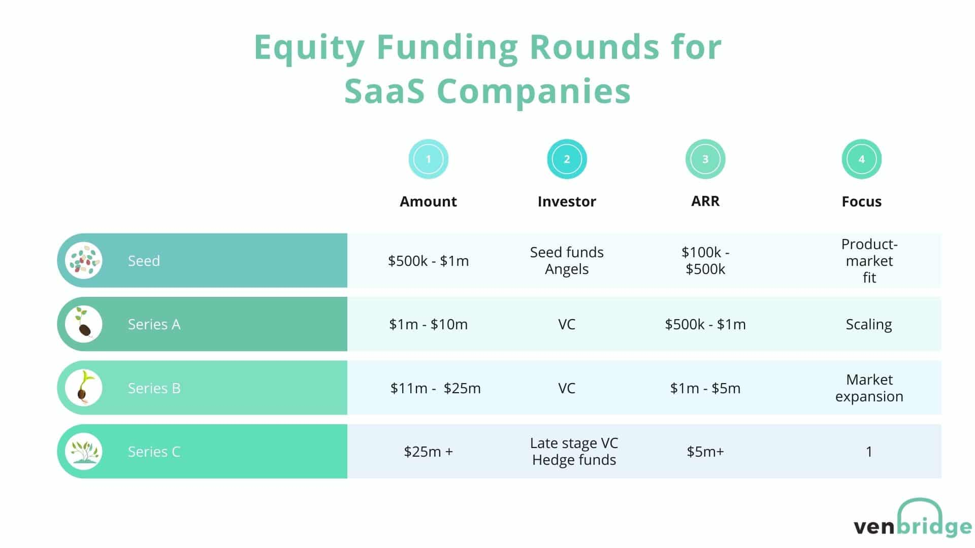 SaaS Equity funding rounds