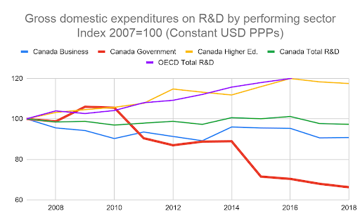 decline in Canada's investment in R&D over the past 5 years