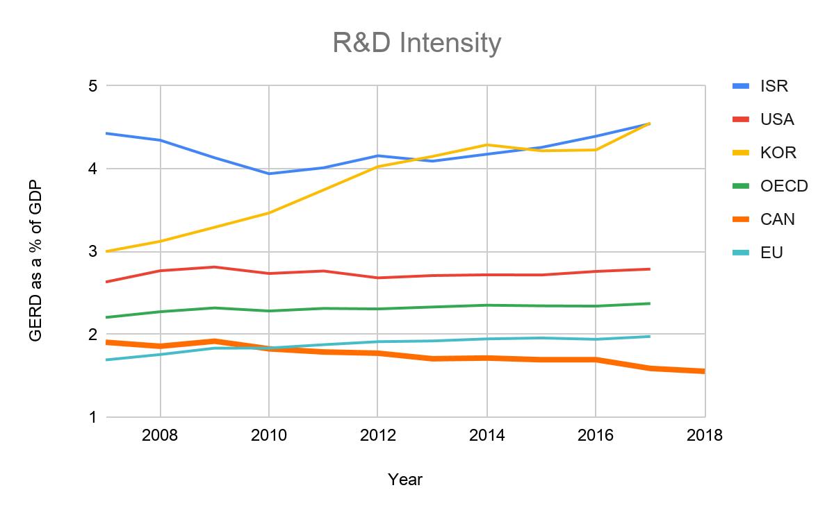 rd intensity 2019