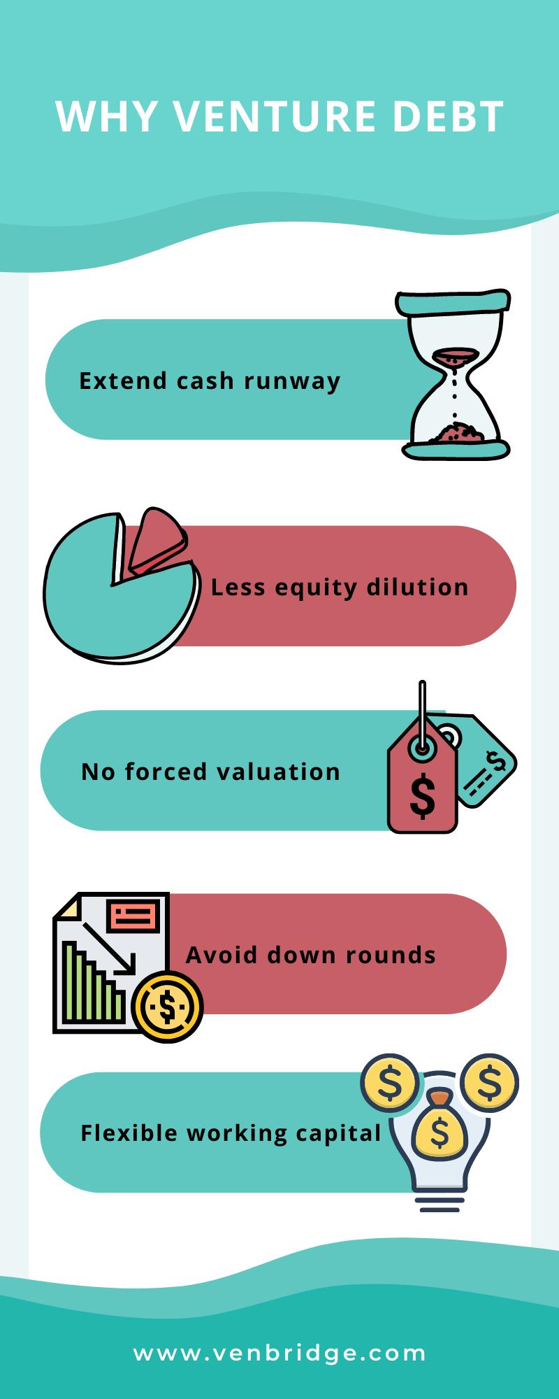 Venture debt infographic